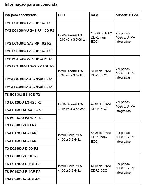 Tabela preços TVS-ECx80U