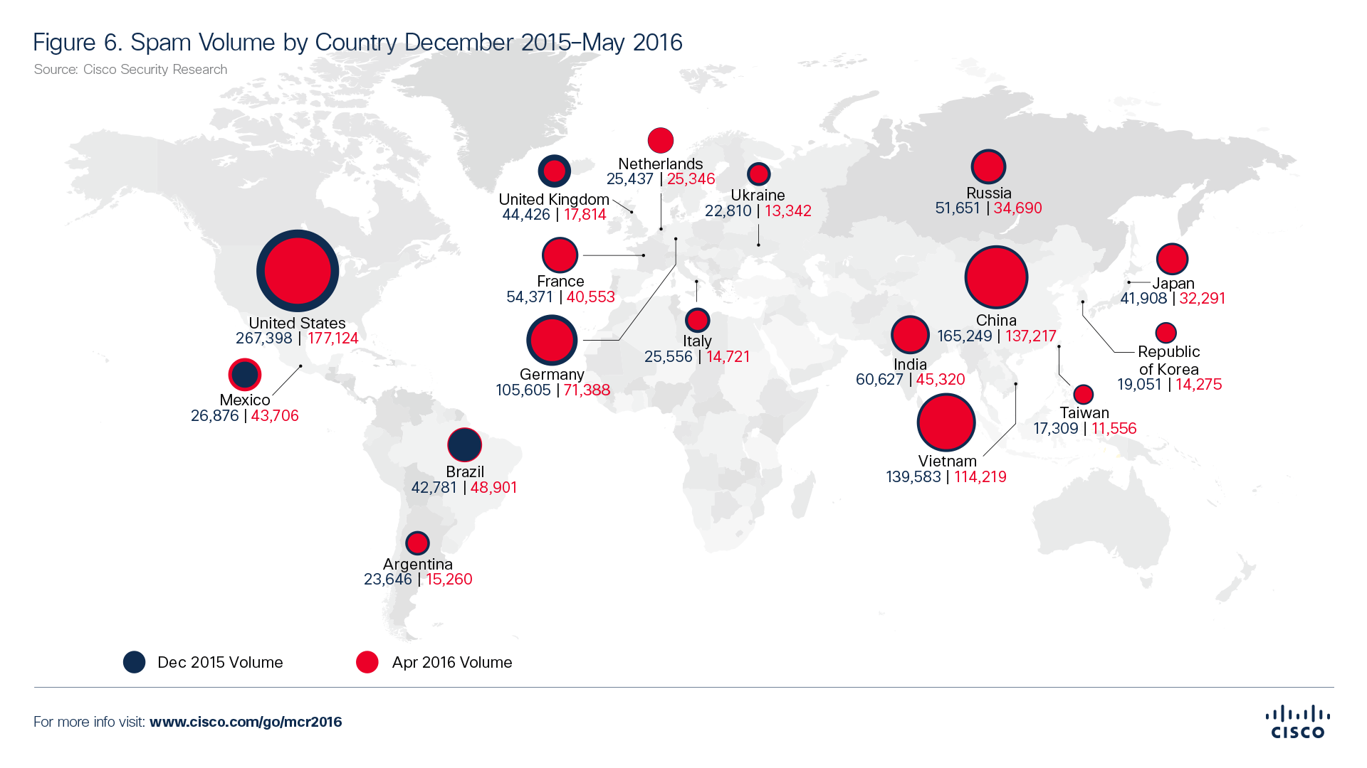 Figure6-Spam-Volume-by-Country-December-2015-May-2016